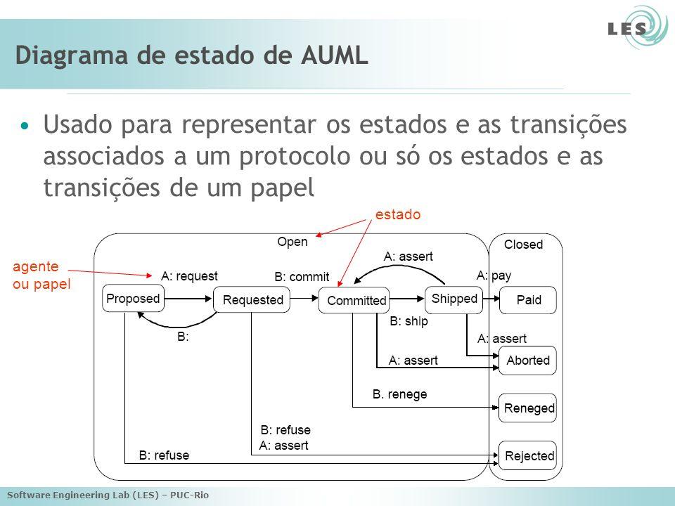 Diagrama de estado de AUML