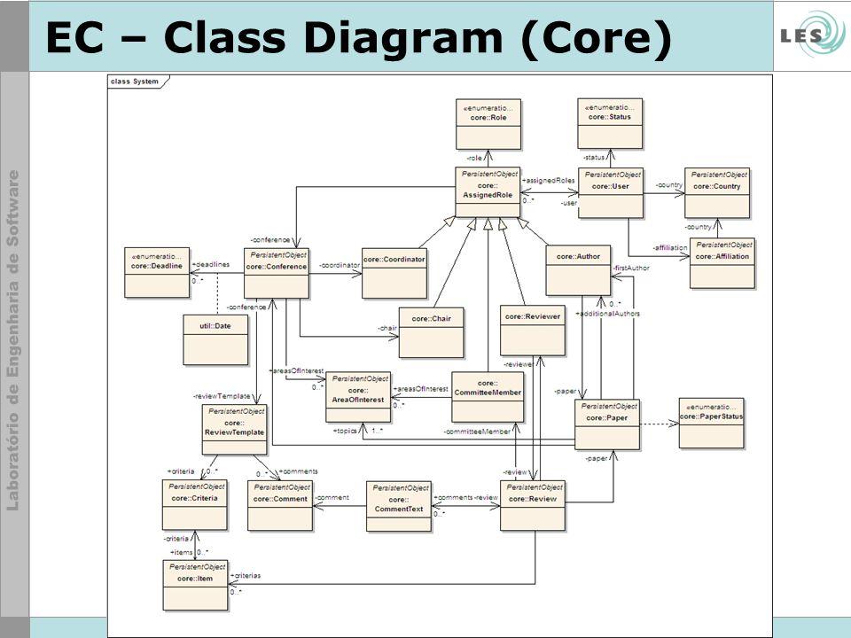 EC – Class Diagram (Core)