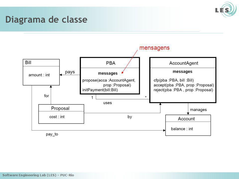 Diagrama de classe mensagens Software Engineering Lab (LES) – PUC-Rio