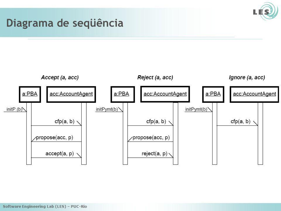 Diagrama de seqüência Software Engineering Lab (LES) – PUC-Rio
