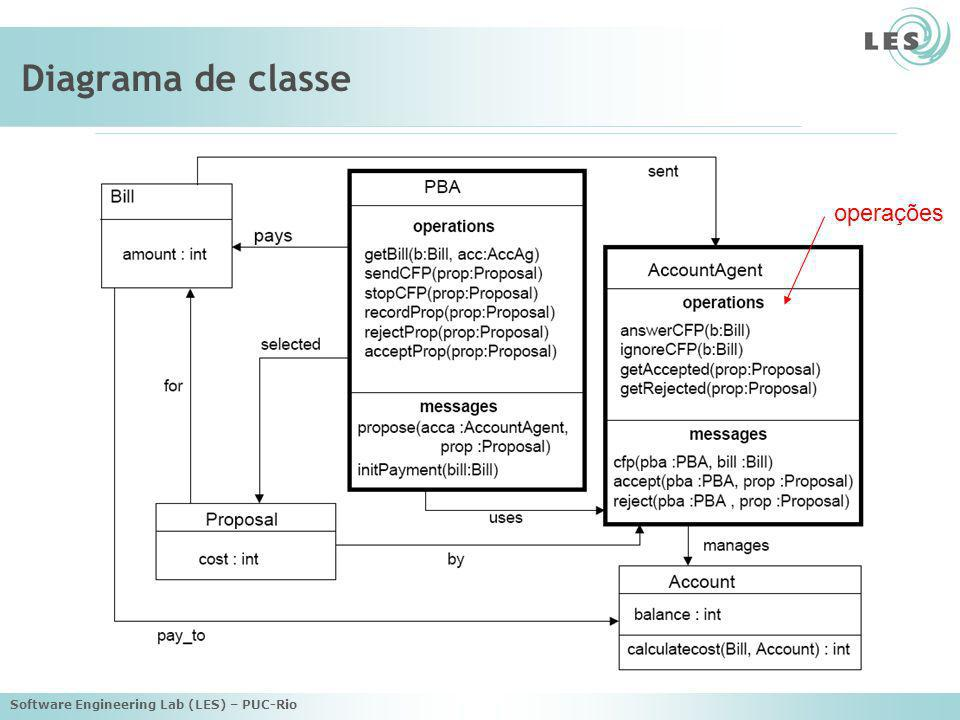 Diagrama de classe operações Software Engineering Lab (LES) – PUC-Rio