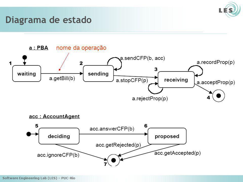 Diagrama de estado nome da operação