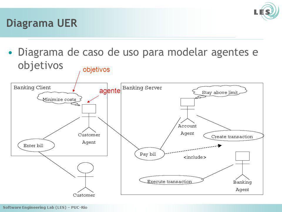 Diagrama de caso de uso para modelar agentes e objetivos