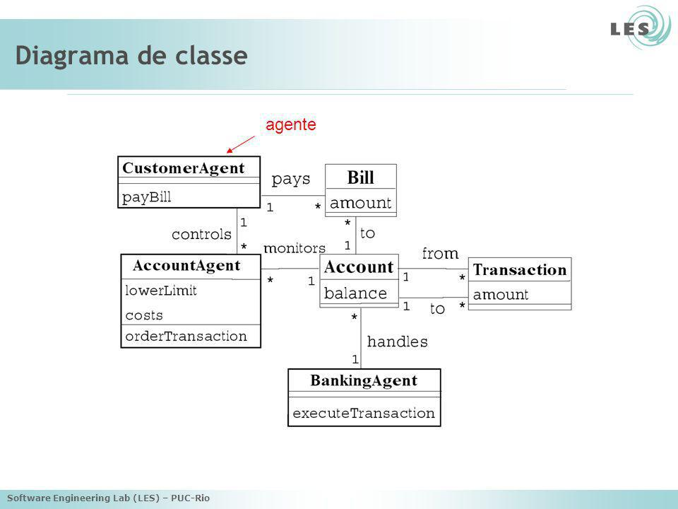 Diagrama de classe agente Software Engineering Lab (LES) – PUC-Rio