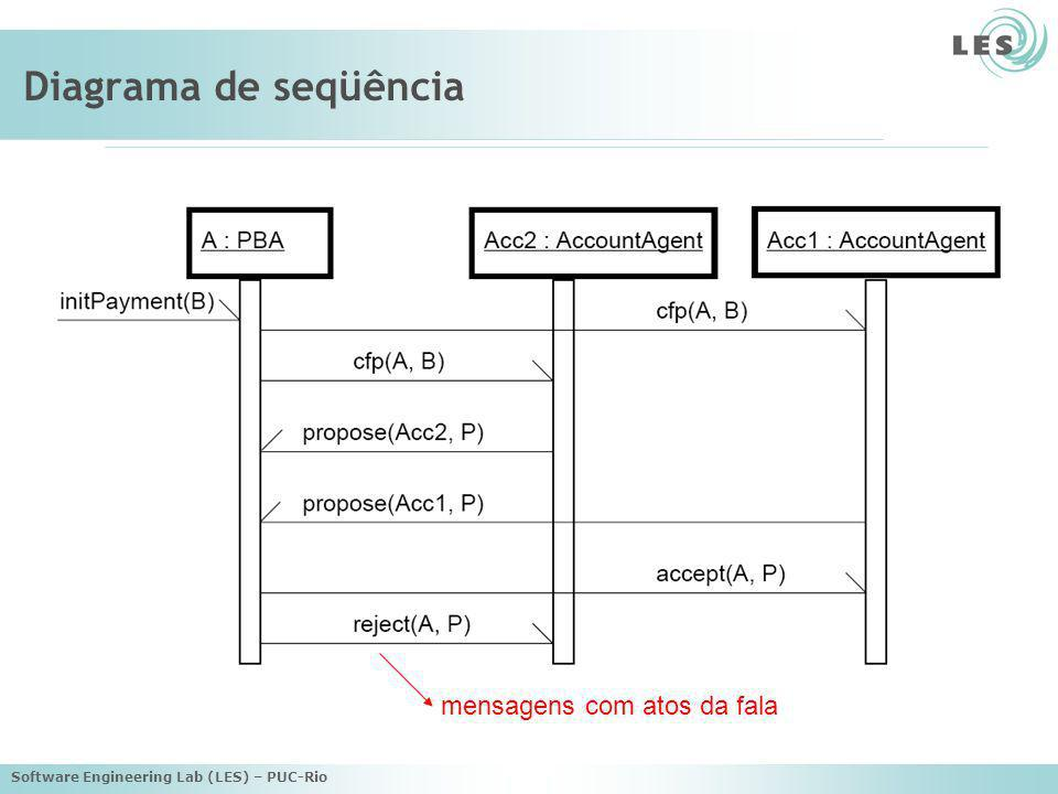 Diagrama de seqüência mensagens com atos da fala