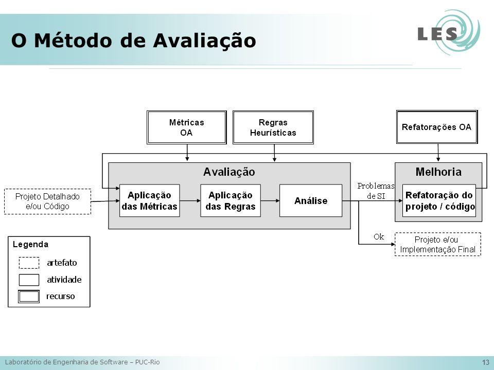 O Método de Avaliação Laboratório de Engenharia de Software – PUC-Rio