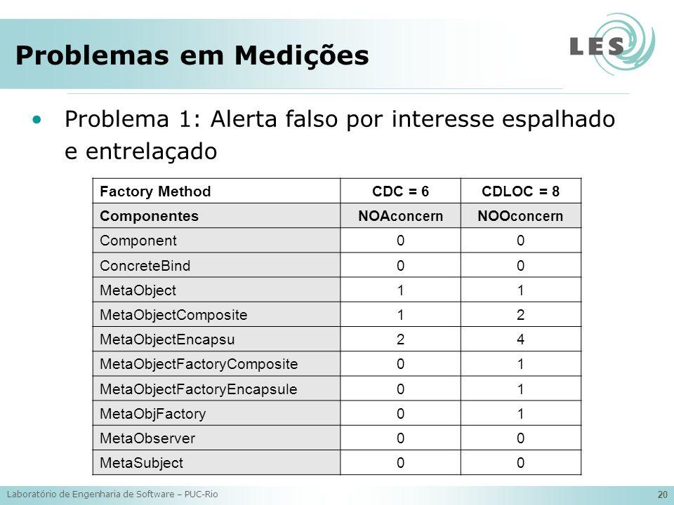 Problemas em Medições Problema 1: Alerta falso por interesse espalhado e entrelaçado. Factory Method.