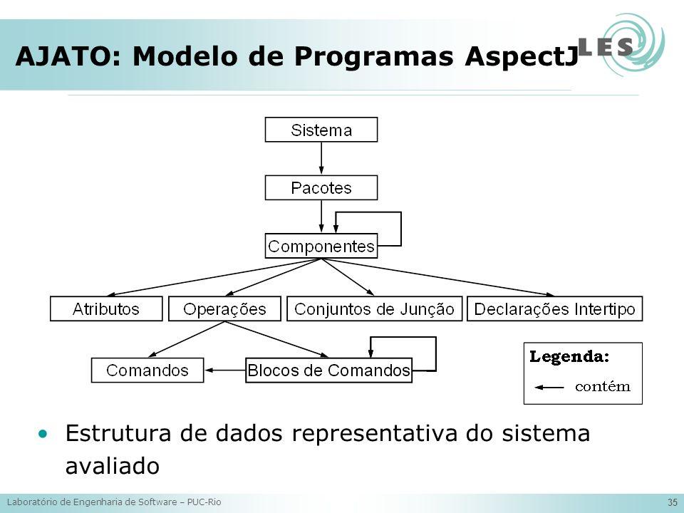 AJATO: Modelo de Programas AspectJ