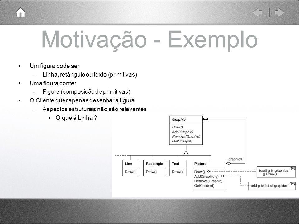 Motivação - Exemplo Um figura pode ser