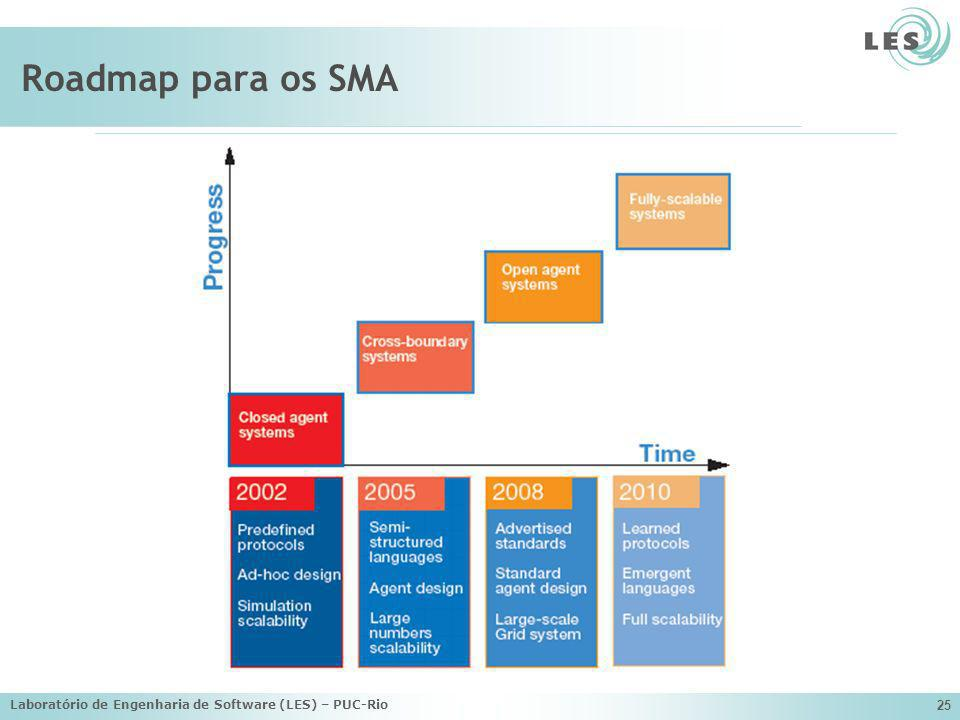 Roadmap para os SMA Laboratório de Engenharia de Software (LES) – PUC-Rio