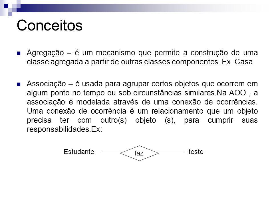 Conceitos Agregação – é um mecanismo que permite a construção de uma classe agregada a partir de outras classes componentes. Ex. Casa.