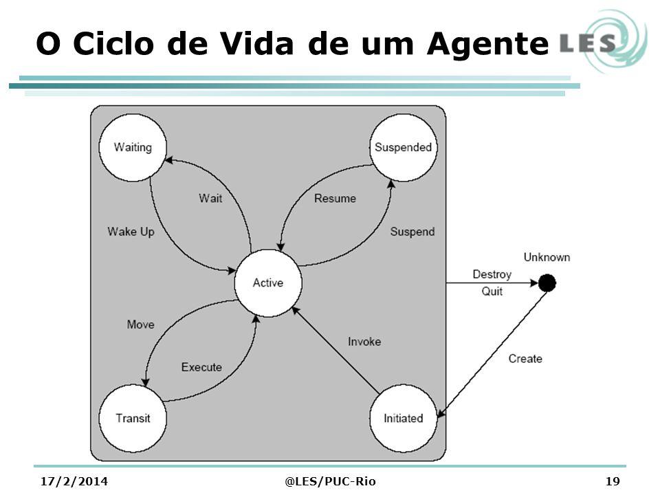 O Ciclo de Vida de um Agente
