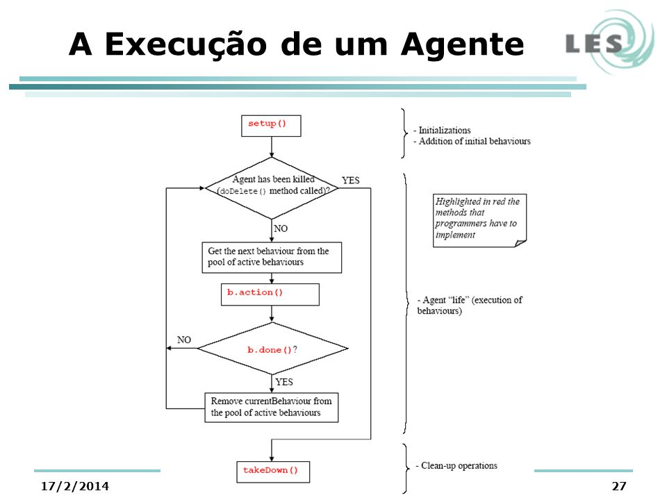 A Execução de um Agente 25/03/2017 @LES/PUC-Rio