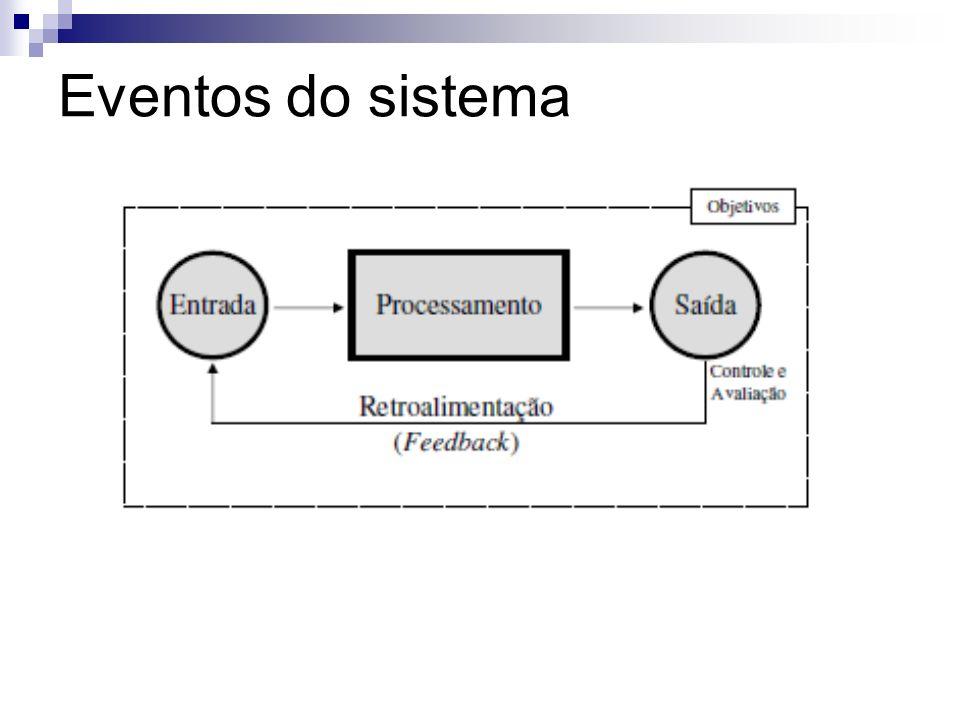 Eventos do sistema