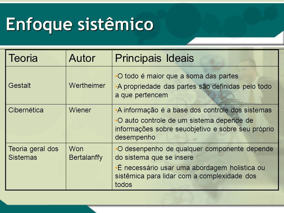 Enfoque sistêmico Teoria Autor Principais Ideais Gestalt Wertheimer