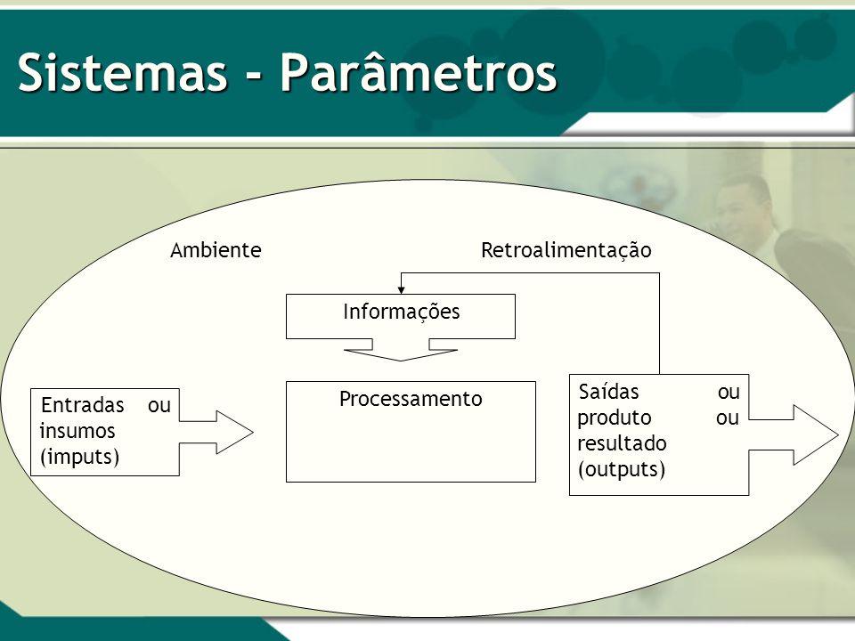 Sistemas - Parâmetros Ambiente Retroalimentação Informações