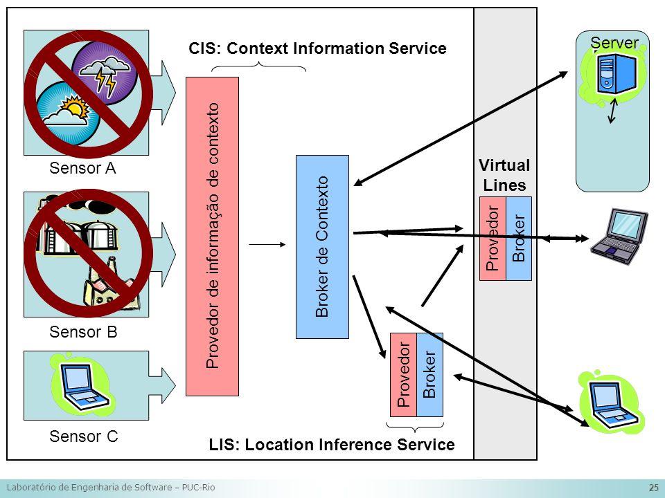Provedor de informação de contexto