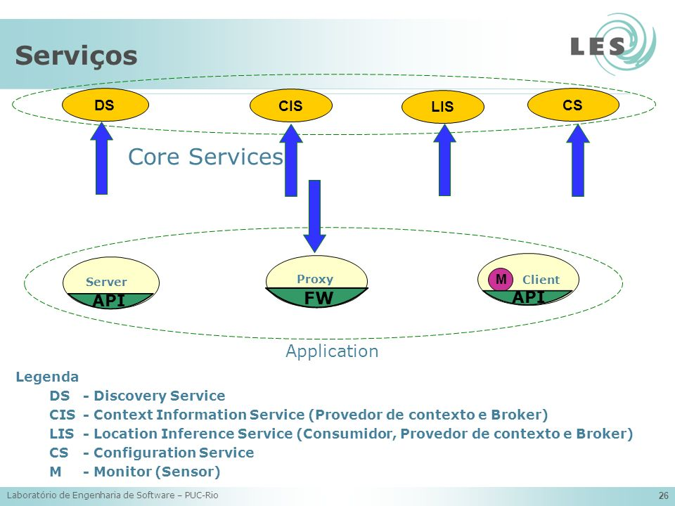 Serviços Core Services FW Application API API DS CIS LIS CS M Legenda
