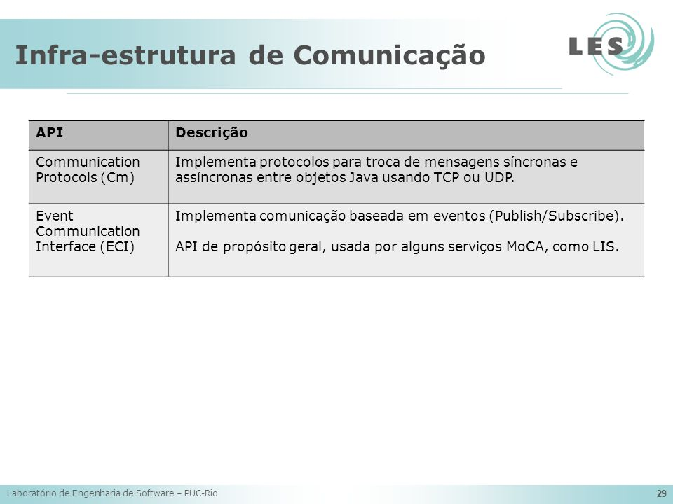 Infra-estrutura de Comunicação