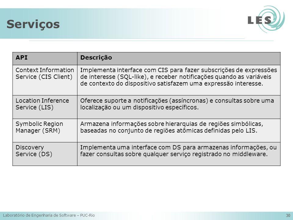 Serviços API Descrição Context Information Service (CIS Client)