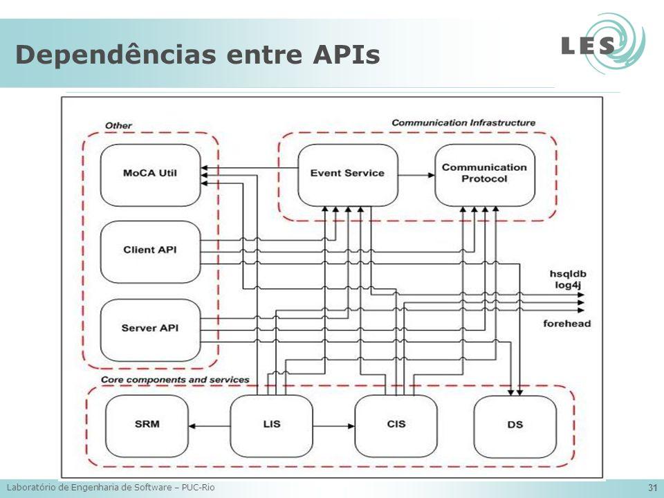 Dependências entre APIs