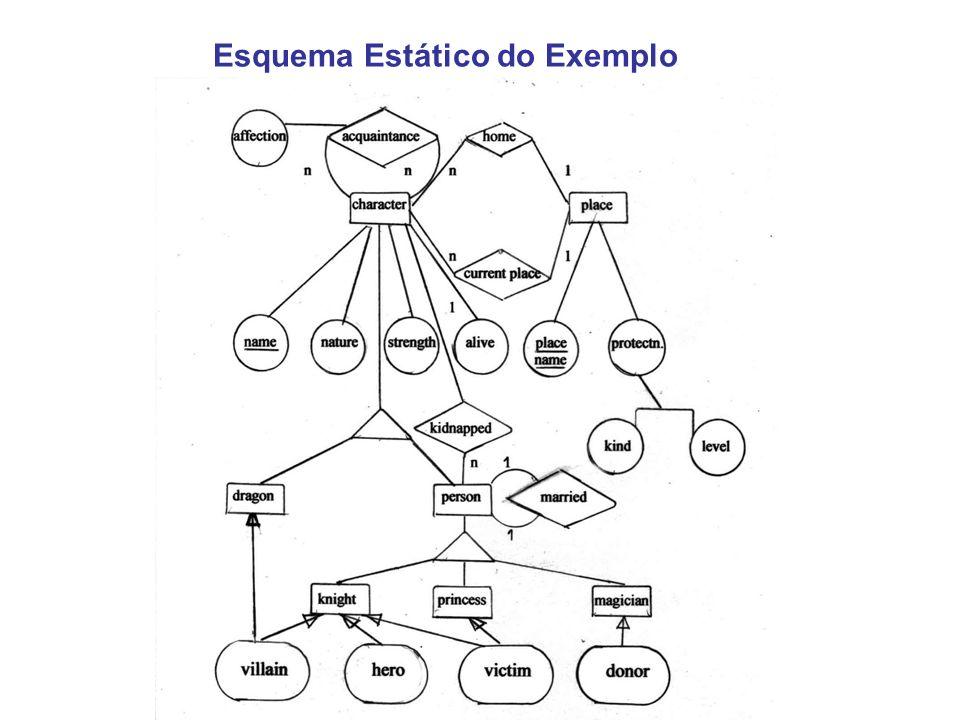 Esquema Estático do Exemplo