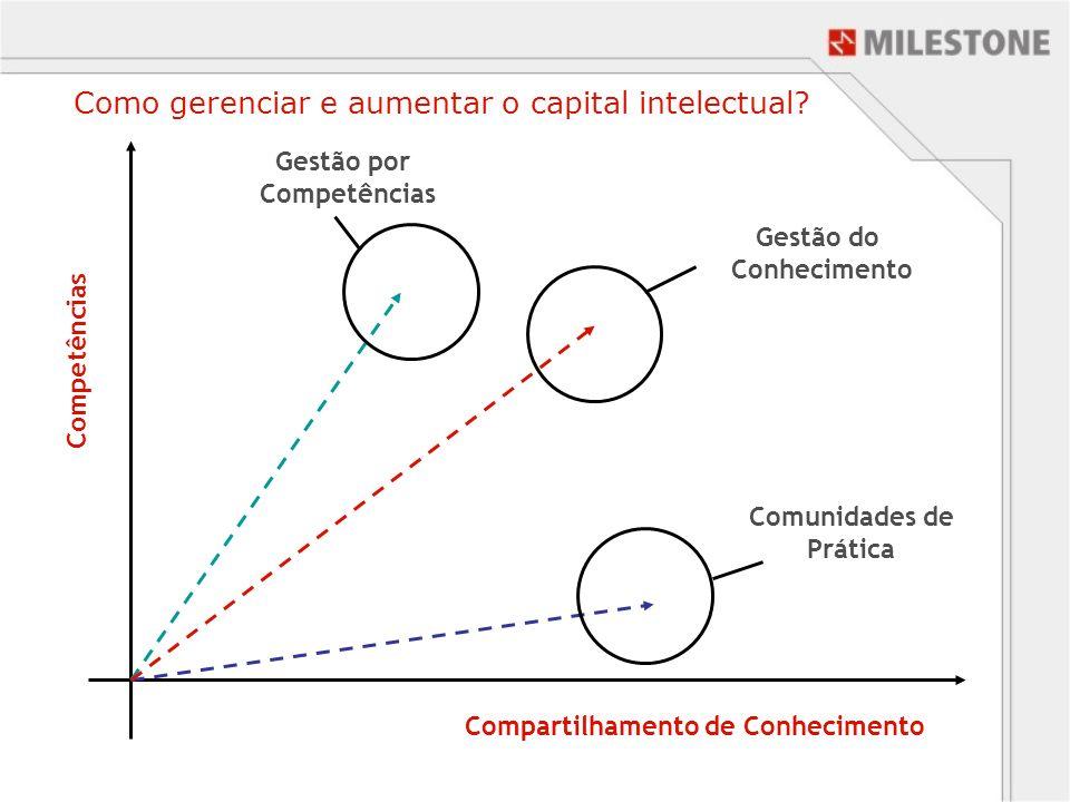 Como gerenciar e aumentar o capital intelectual