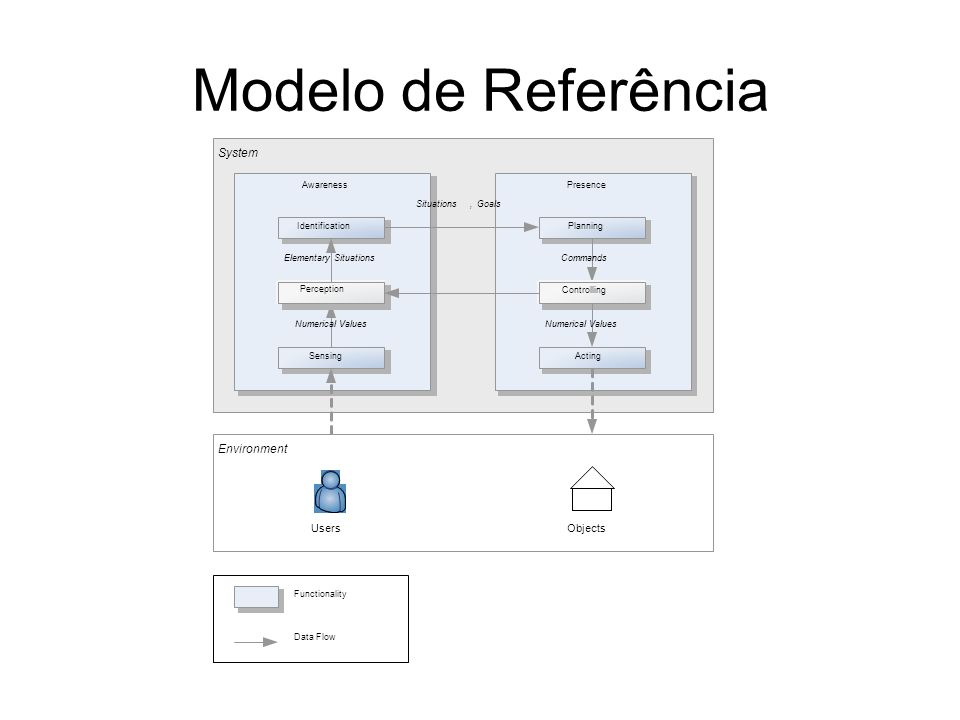 Modelo de Referência System Environment Users Objects Presence