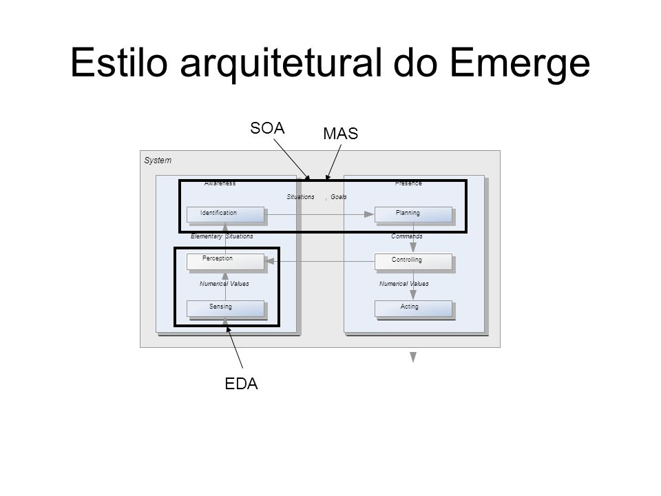 Estilo arquitetural do Emerge