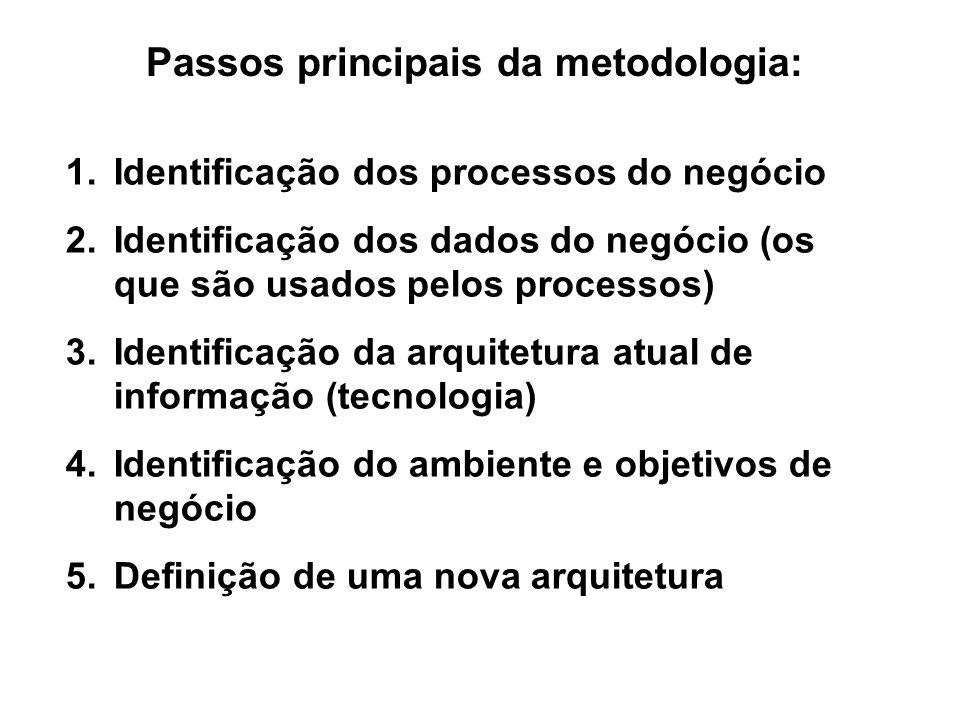 Passos principais da metodologia: