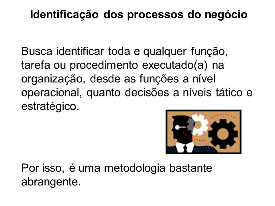 Identificação dos processos do negócio