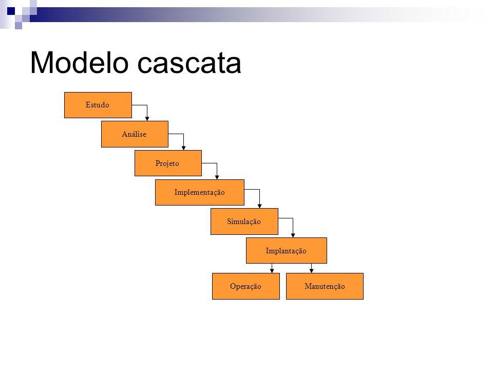 Modelo cascata Estudo Análise Projeto Implementação Simulação