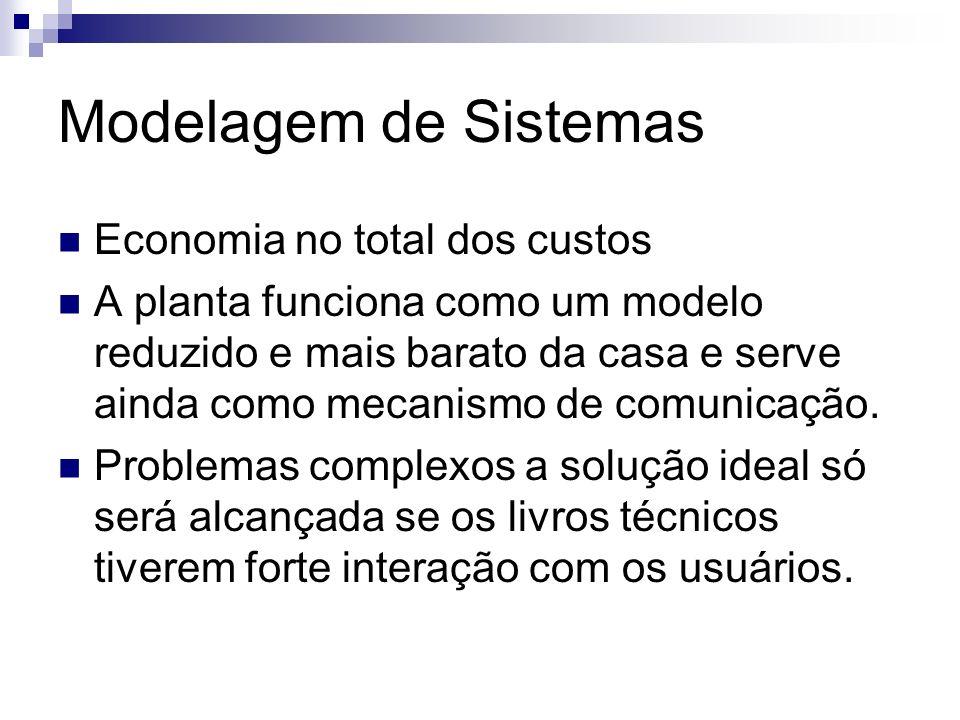 Modelagem de Sistemas Economia no total dos custos