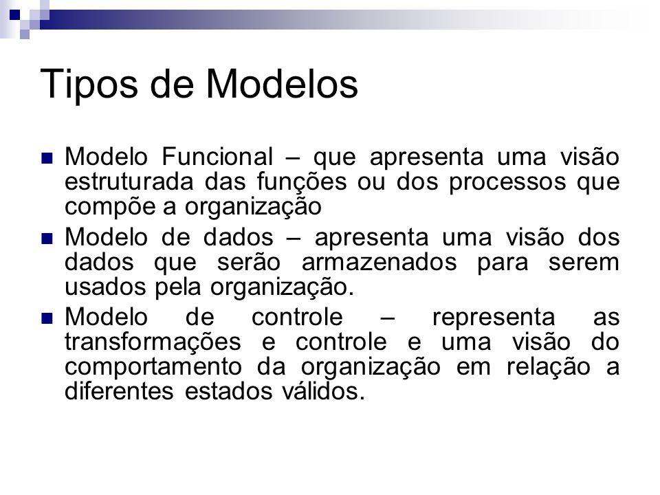 Tipos de Modelos Modelo Funcional – que apresenta uma visão estruturada das funções ou dos processos que compõe a organização.