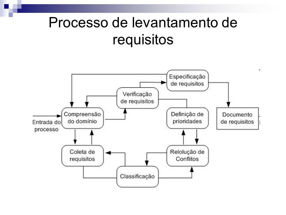 Processo de levantamento de requisitos