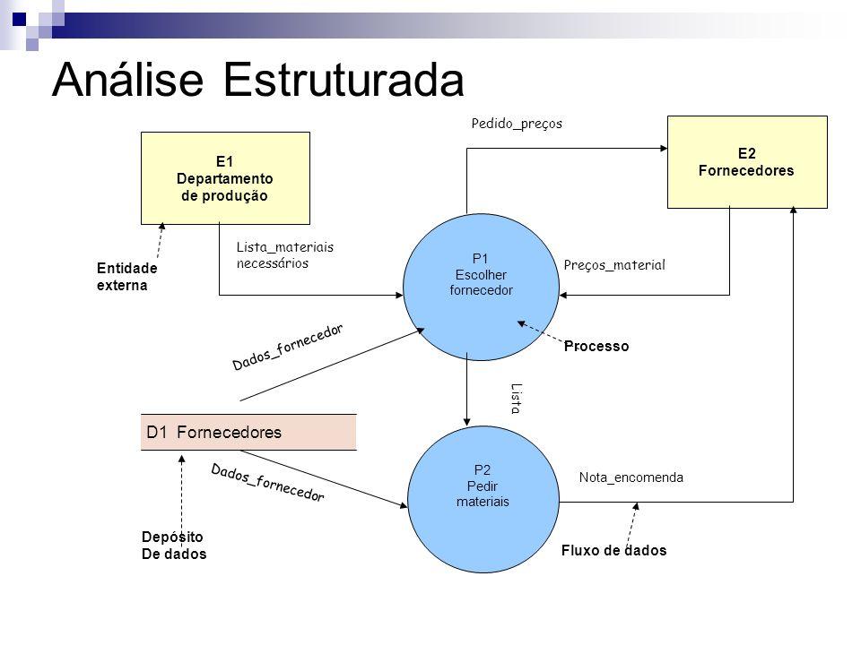 Análise Estruturada D1 Fornecedores E2 Fornecedores E1 Departamento
