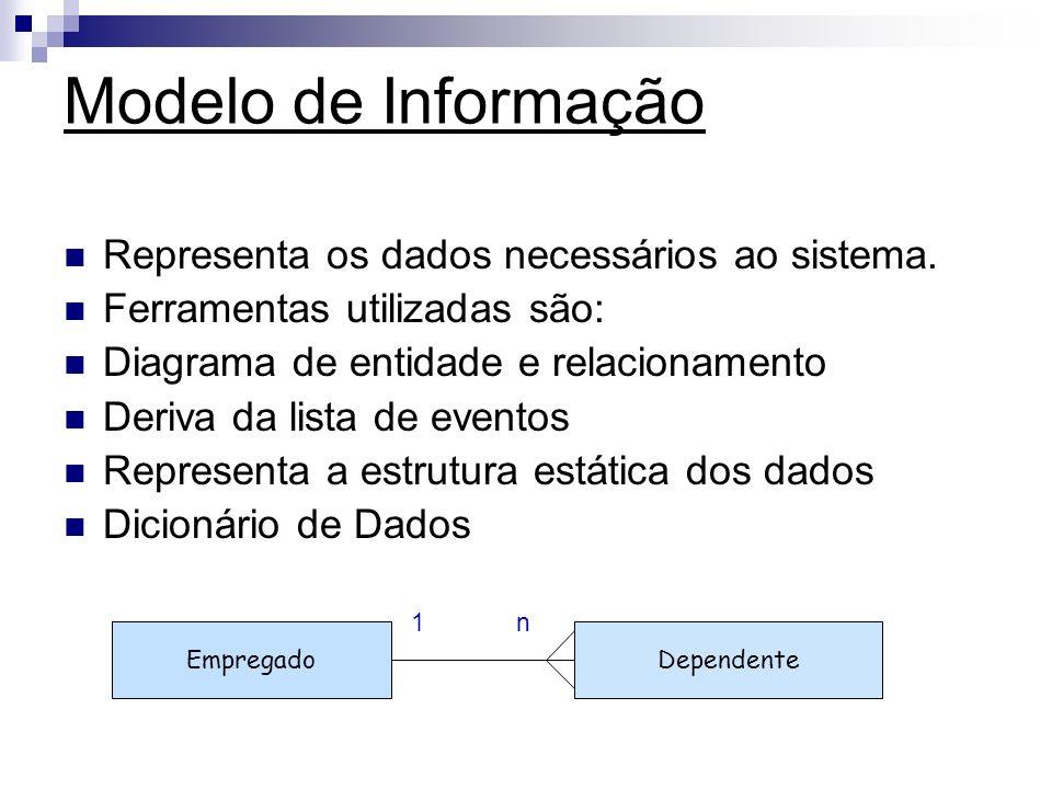 Modelo de Informação Representa os dados necessários ao sistema.