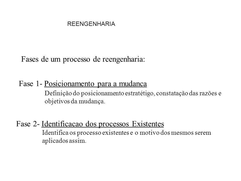 Fases de um processo de reengenharia:
