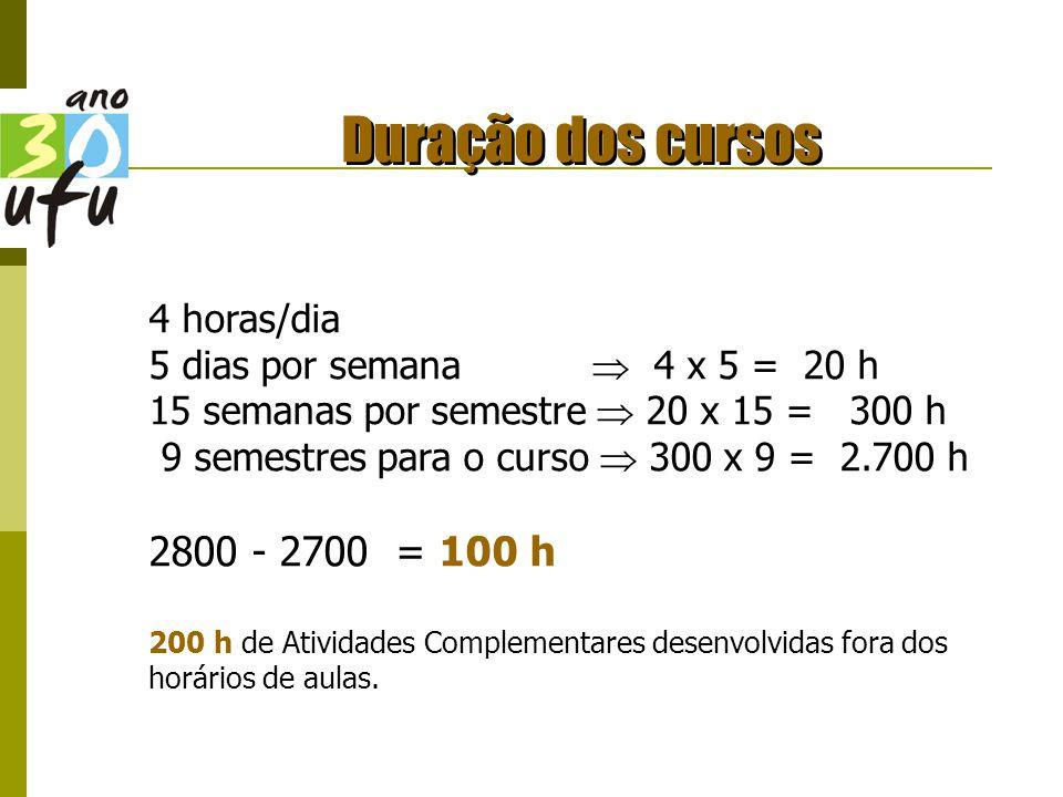 Duração dos cursos 2800 - 2700 = 100 h 4 horas/dia