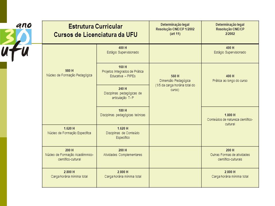Cursos de Licenciatura da UFU