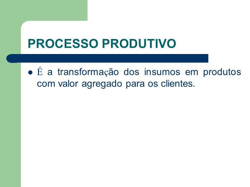 PROCESSO PRODUTIVO É a transformação dos insumos em produtos com valor agregado para os clientes.