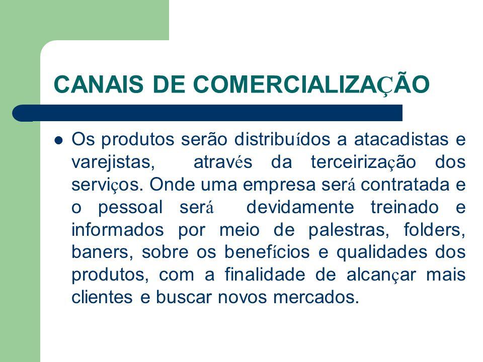 CANAIS DE COMERCIALIZAÇÃO