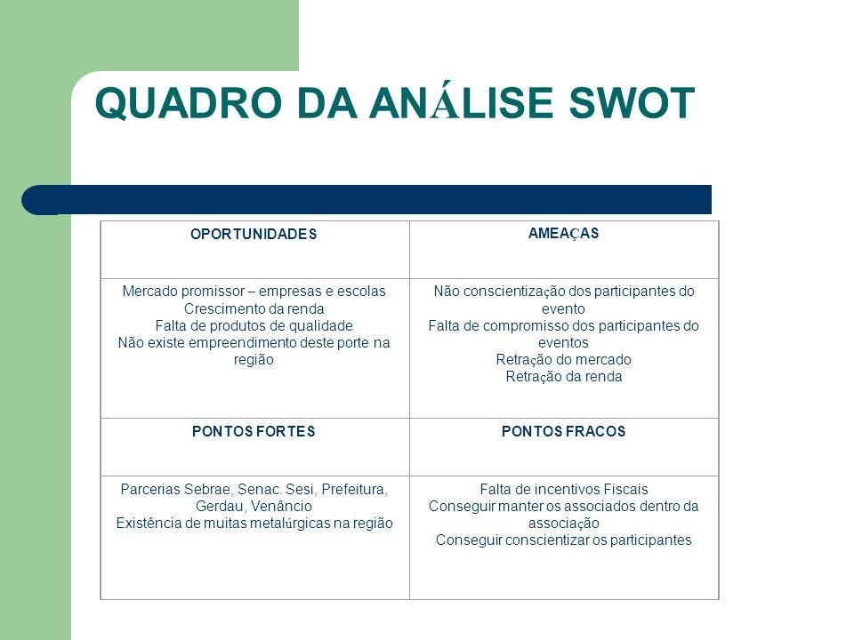 QUADRO DA ANÁLISE SWOT OPORTUNIDADES AMEAÇAS