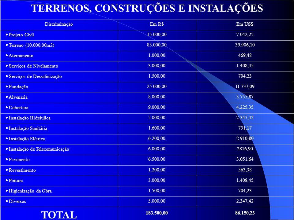 TERRENOS, CONSTRUÇÕES E INSTALAÇÕES
