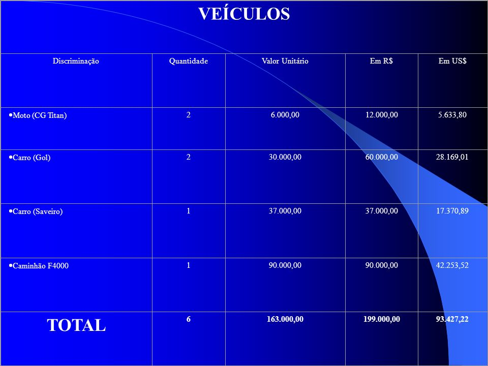 VEÍCULOS TOTAL Discriminação Quantidade Valor Unitário Em R$ Em US$