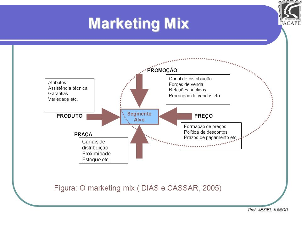 Marketing Mix Figura: O marketing mix ( DIAS e CASSAR, 2005) PROMOÇÃO