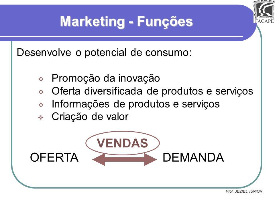 Marketing - Funções VENDAS OFERTA DEMANDA Promoção da inovação