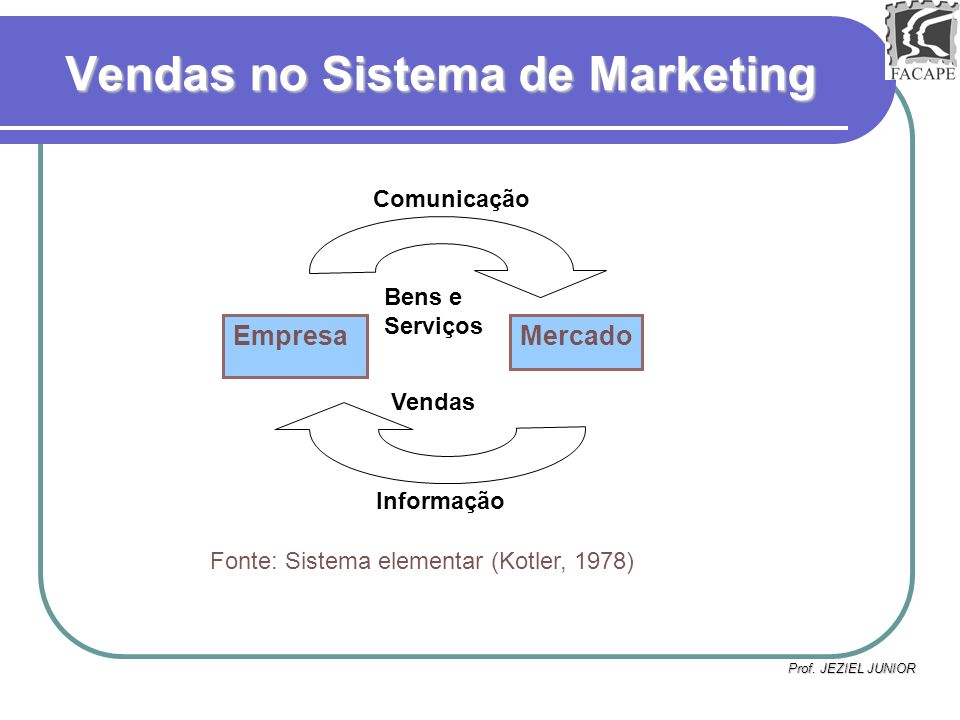 Vendas no Sistema de Marketing