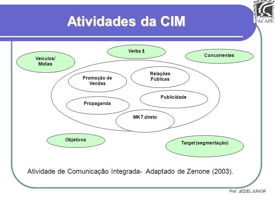 Atividades da CIM Verba $ Concorrentes. Veículos/ Mídias. Relações Públicas. Promoção de Vendas.