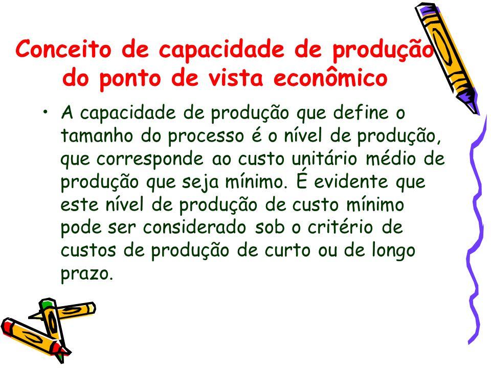 Conceito de capacidade de produção do ponto de vista econômico